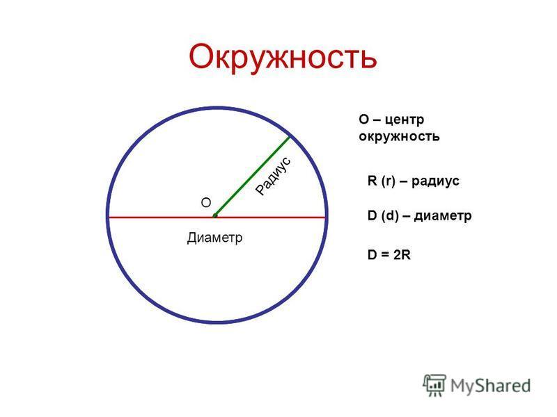 Окружность Диаметр Радиус О О – центр окружность D (d) – диаметр R (r) – радиус D = 2R