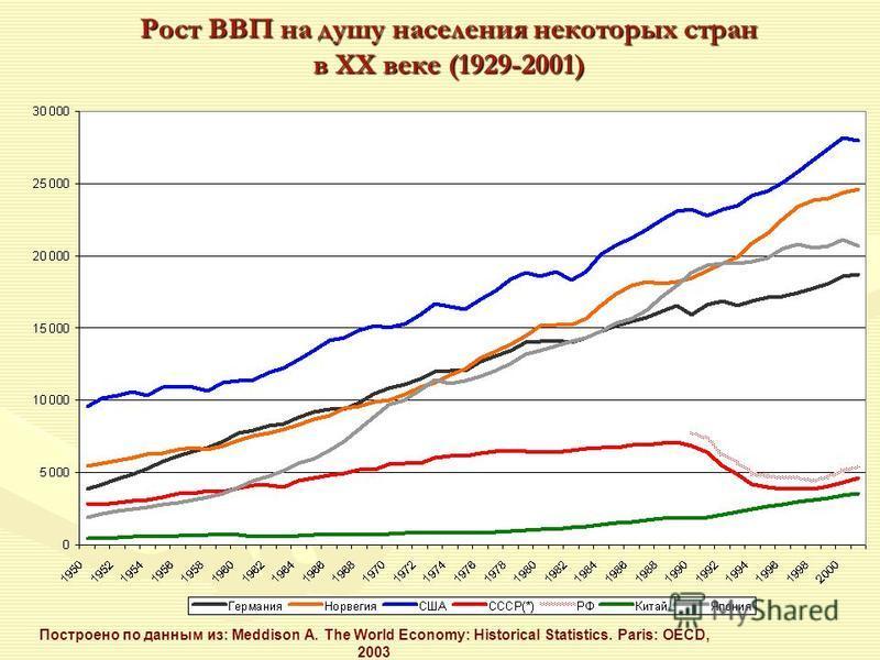 Рост ВВП на душу населения некоторых стран в XX веке (1929-2001) Построено по данным из: Meddison A. The World Economy: Historical Statistics. Paris: OECD, 2003