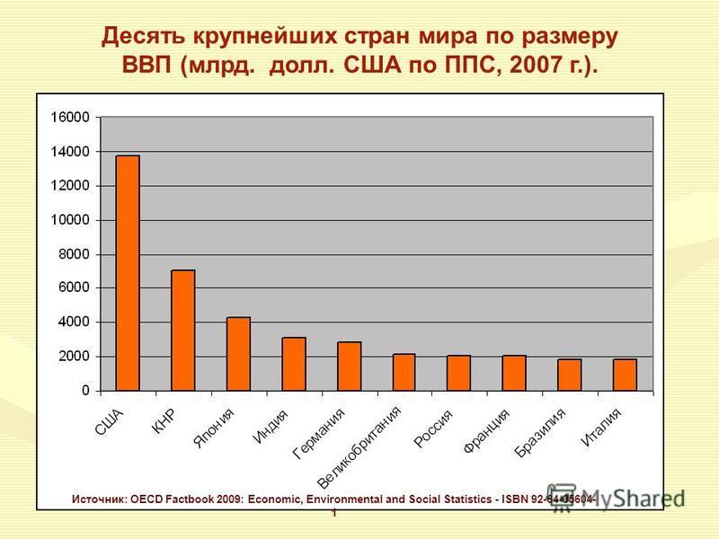 Источник: OECD Factbook 2009: Economic, Environmental and Social Statistics - ISBN 92-64-05604- 1 Десять крупнейших стран мира по размеру ВВП (млрд. долл. США по ППС, 2007 г.).