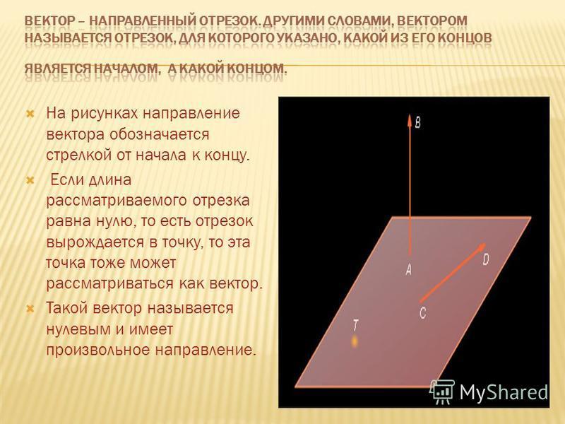 На рисунках направление вектора обозначается стрелкой от начала к концу. Если длина рассматриваемого отрезка равна нулю, то есть отрезок вырождается в точку, то эта точка тоже может рассматриваться как вектор. Такой вектор называется нулевым и имеет