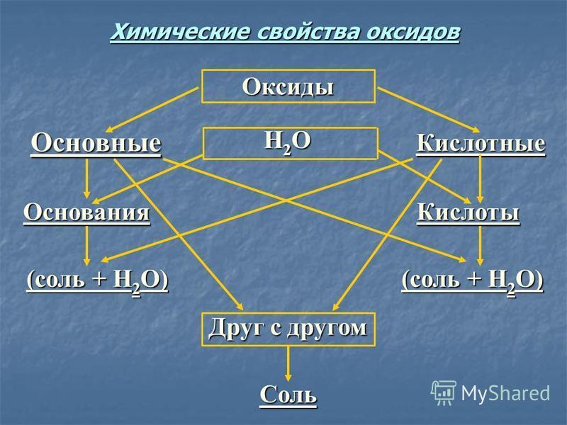 Соль Друг с другом (соль + Н 2 О) Кислоты Основания Кислотные Н2ОН2ОН2ОН2О Основные Оксиды Химические свойства оксидов