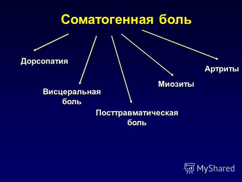 Соматогенная боль Дорсопатия Висцеральная боль Посттравматическаяболь Артриты Миозиты