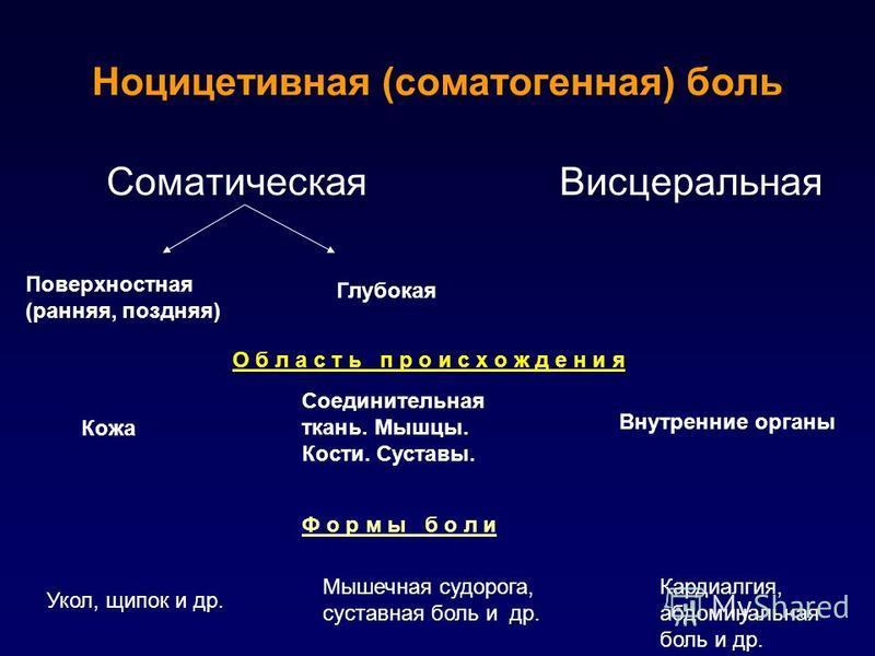 Ноцицетивная (соматогенная) боль Соматическая Висцеральная Поверхностная (ранняя, поздняя) Глубокая О б л а с т ь п р о и с х о ж д е н и я Кожа Соединительная ткань. Мышцы. Кости. Суставы. Внутренние органы Ф о р м ы б о л и Укол, щипок и др. Мышечн
