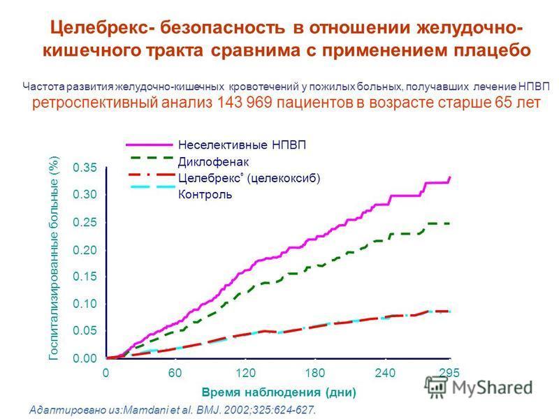 Госпитализированные больные (%) 0.35 0.30 0.25 0.20 0.15 0.10 0.05 0.00 060120180240295 Время наблюдения (дни) Неселективные НПВП Диклофенак Целебрекс ® (целекоксиб) Контроль Адаптировано из:Mamdani et al. BMJ. 2002;325:624-627. Частота развития желу
