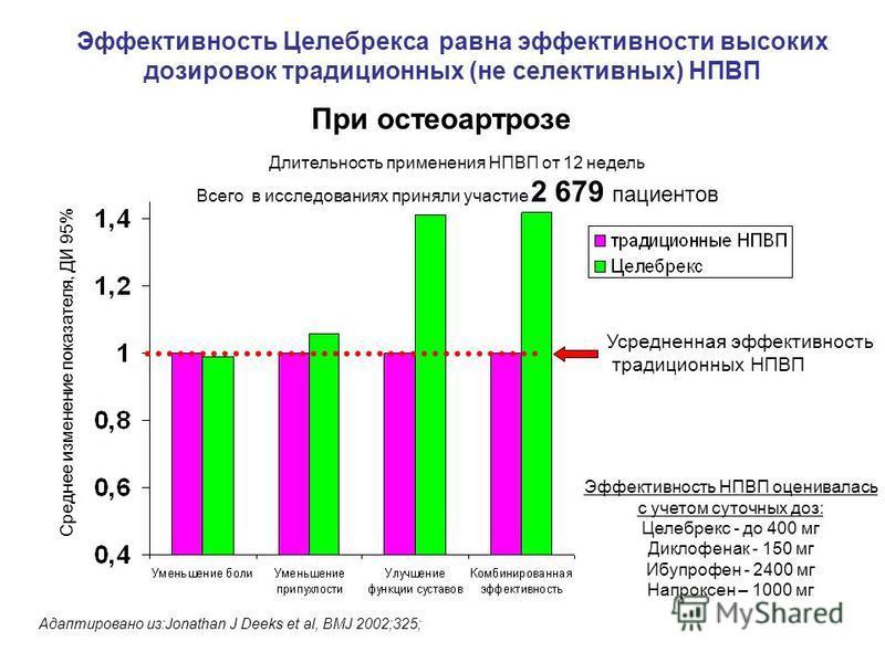 Эффективность Целебрекса равна эффективности высоких дозировок традиционных (не селективных) НПВП При остеоартрозе Длительность применения НПВП от 12 недель Всего в исследованиях приняли участие 2 679 пациентов Эффективность НПВП оценивалась с учетом