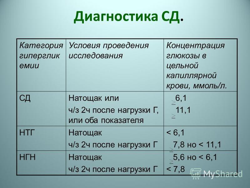Диагностика СД. Категория гипергликемии Условия проведения исследования Концентрация глюкозы в цельной капиллярной крови, ммоль/л. СДНатощак или ч/з 2 ч после нагрузки Г, или оба показателя 6,1 11,1 НТГНатощак ч/з 2 ч после нагрузки Г < 6,1 7,8 но <