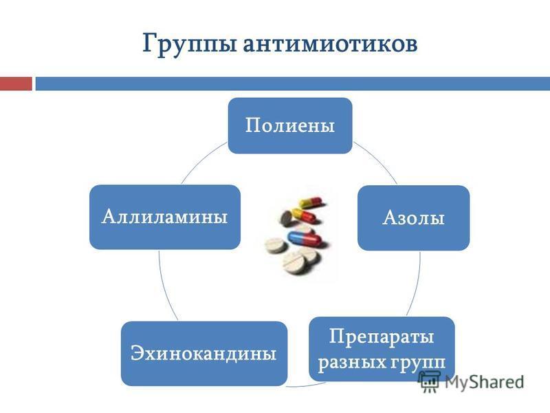 Полиены Азолы Препараты разных групп Эхинокандины Аллиламины Группы антибиотиков