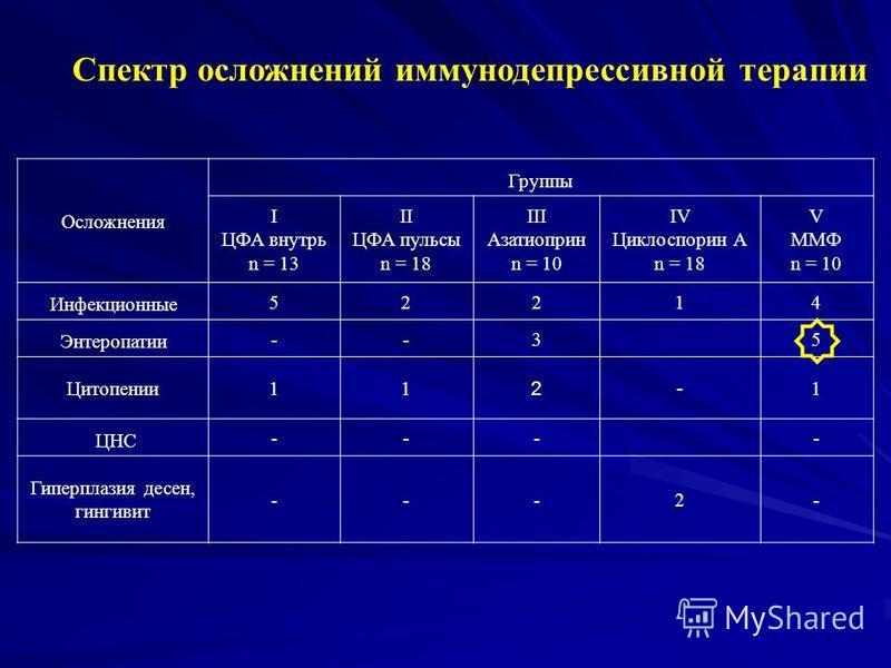 Осложнения Группы I ЦФА внутрь n = 13 II ЦФА пульсы n = 18 III Азатиоприн n = 10 IV Циклоспорин А n = 18 V ММФ n = 10 Инфекционные 52214 Энтеропатии --35 Цитопении 11 2- 1 ЦНС ---- Гиперплазия десен, гингивит ---2- Спектр осложнений иммунодепрессивно