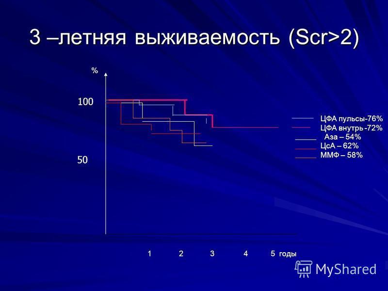 3 –летняя выживаемость (Scr>2) % ЦФА пульсы-76% ЦФА внутрь -72% Аза – 54% ЦсА – 62% ММФ – 58% 1 2 3 4 5 годы 50 100