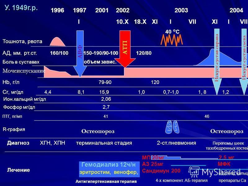 Гемодиализ 12 ч/н Ион.кальций мг/дл 2,06 Тошнота, рвота 1996 1997 2001 2002 2003 2004 2005 I 10. X 18. X XI I VII XI I VII X Диагноз ХГН, ХПН терминальная стадия 2-ст.пневмония Переломы шеек Катаракта тазобедренных костей Лечение Cr, мг/дл 4,4 8,1 15