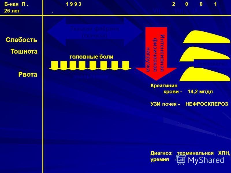 Б-ная П. 1 9 9 3 2 0 0 1 26 лет. VII VIII IX Слабость Тошнота Рвота Креатинин крови - 14,2 мг/дл УЗИ почек - НЕФРОСКЛЕРОЗ Неврологическое отделение Отделение хронического гемодиализа Диагноз: терминальная ХПН, уремия Интенсивная физическая нагрузка Т