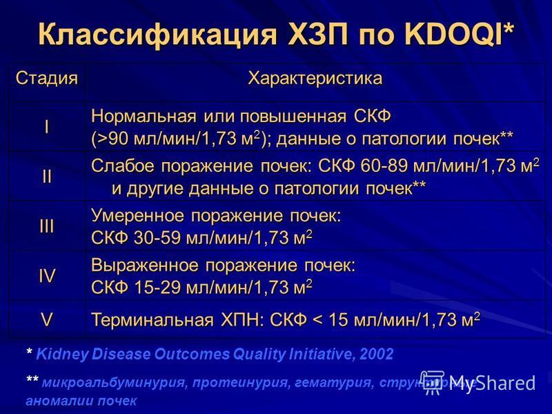 Классификация ХЗП по KDOQI* * Kidney Disease Outcomes Quality Initiative, 2002 ** микроальбуминурия, протеинурия, гематурия, структурные аномалии почек Стадия Характеристика I Нормальная или повышенная СКФ (>90 мл/мин/1,73 м 2 ); данные о патологии п