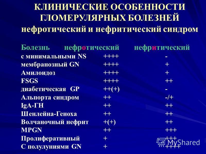 КЛИНИЧЕСКИЕ ОСОБЕННОСТИ ГЛОМЕРУЛЯРНЫХ БОЛЕЗНЕЙ нефротический и нефритический синдром Болезнь нефротический нефритический с минимальными NS++++- мембранозный GN+++++ Амилоидоз +++++ FSGS++++++ диабетическая GP++(+)- Альпорта синдром++-/+ IgA-ГН++++ Ше