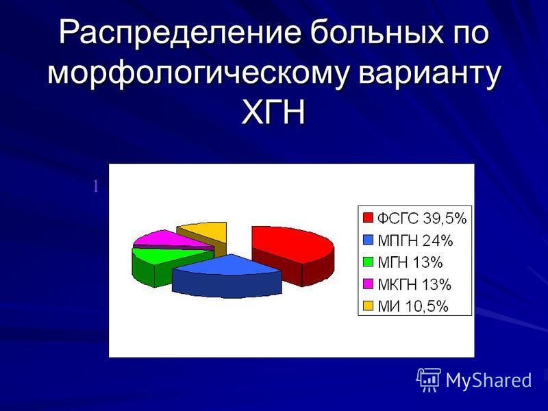 Распределение больных по морфологическому варианту ХГН 1 2