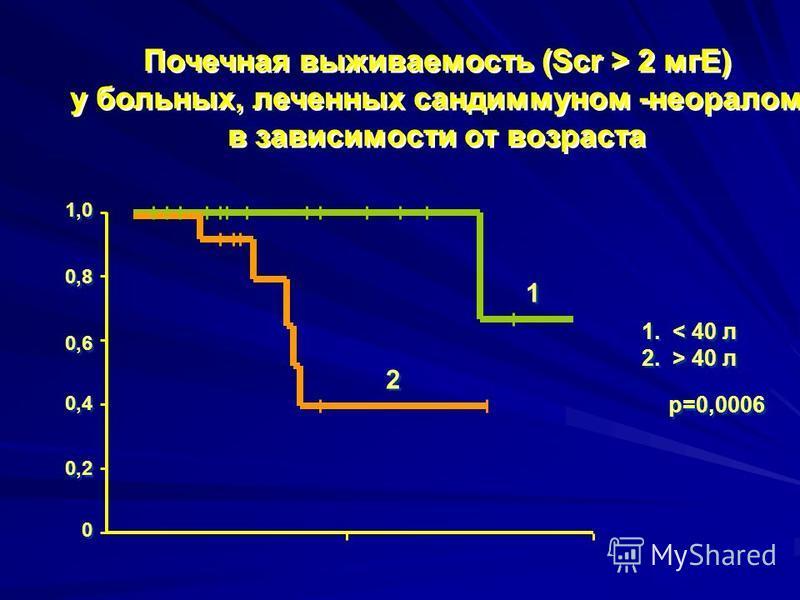 Почечная выживаемость (Scr > 2 мгЕ) у больных, леченных сандиммуном -неоралом в зависимости от возраста 1,0 1 1 2 2 1. < 40 л 2. > 40 л 1. < 40 л 2. > 40 л 0,8 0,4 0,2 0,6 0 0 р=0,0006