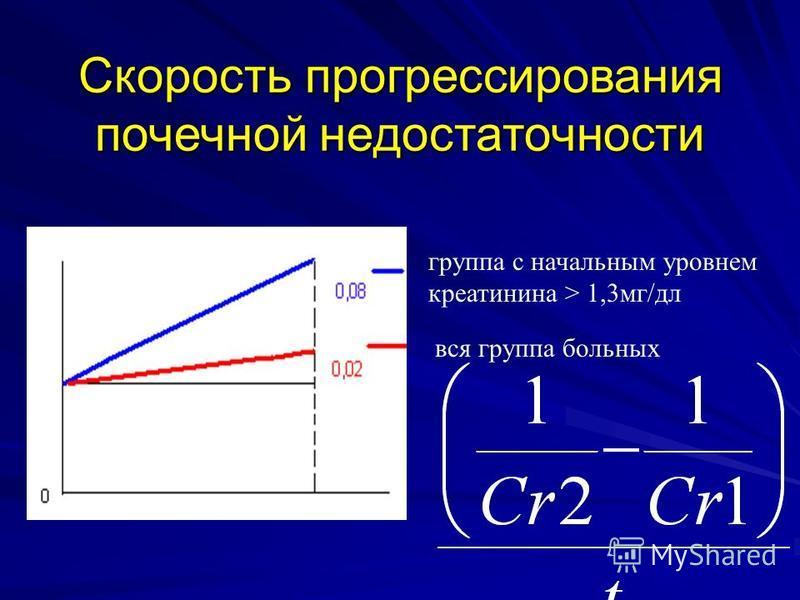 Скорость прогрессирования почечной недостаточности группа с начальным уровнем креатинина > 1,3 мг/дл вся группа больных
