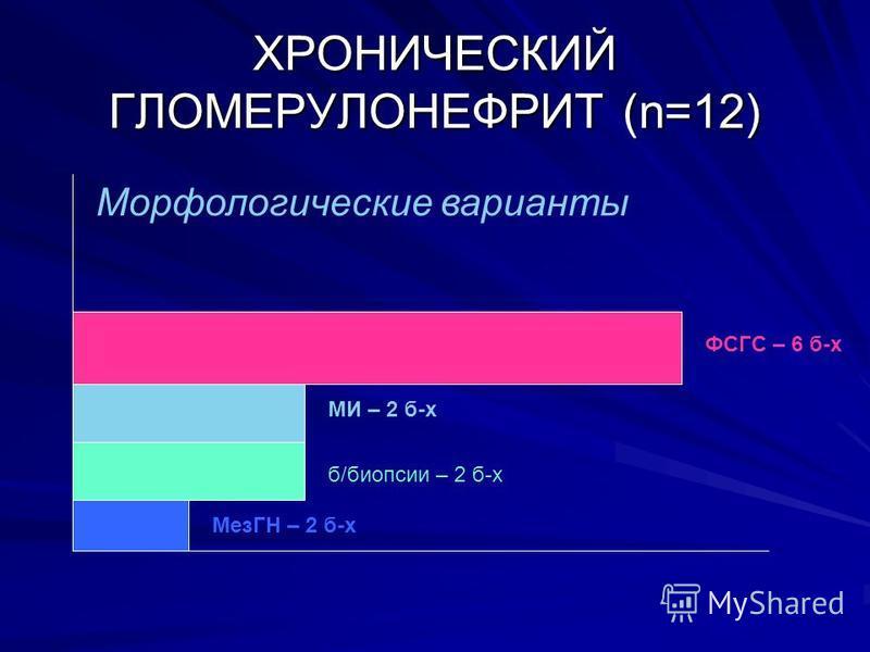 ХРОНИЧЕСКИЙ ГЛОМЕРУЛОНЕФРИТ (n=12) ФСГС – 6 б-х МИ – 2 б-х б/биопсии – 2 б-х МезГН – 2 б-х Морфологические варианты