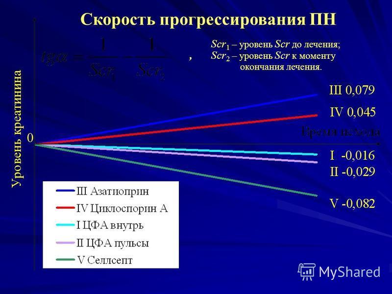 Скорость прогрессирования ПН Scr 1 – уровень Scr до лечения;, Scr 2 – уровень Scr к моменту окончания лечения.