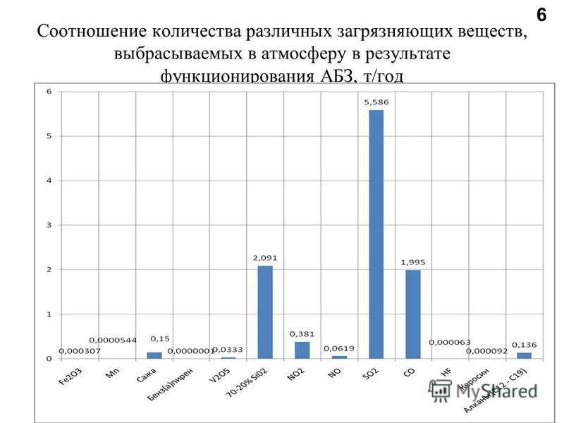 Соотношение количества различных загрязняющих веществ, выбрасываемых в атмосферу в результате функционирования АБЗ, т/год 6