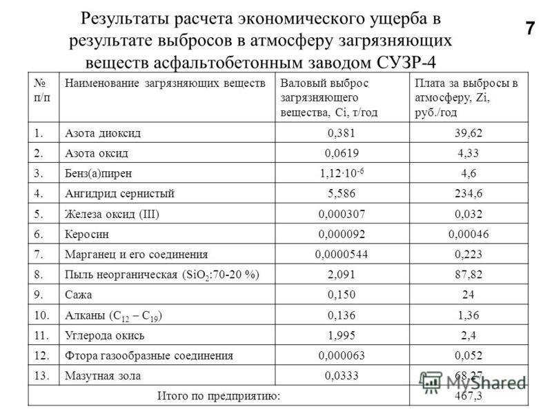 Результаты расчета экономического ущерба в результате выбросов в атмосферу загрязняющих веществ асфальтобетонным заводом СУЗР-4 п/п Наименование загрязняющих веществ Валовый выброс загрязняющего вещества, Сi, т/год Плата за выбросы в атмосферу, Zi, р