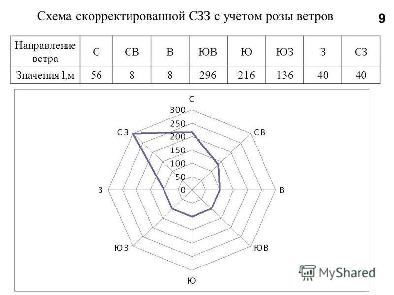 Схема скорректированной СЗЗ с учетом розы ветров Направление ветра ССВВЮВЮЮЗЗСЗ Значения l,м 568829621613640 9