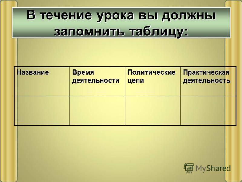 Название Время деятельности Политические цели Практическая деятельность В течение урока вы должны запомнить таблицу: