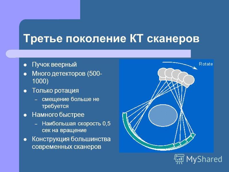 Третье поколение КТ сканеров Пучок веерный Много детекторов (500- 1000) Только ротация – смещение больше не требуется Намного быстрее – Наибольшая скорость 0,5 сек на вращение Конструкция большинства современных сканеров