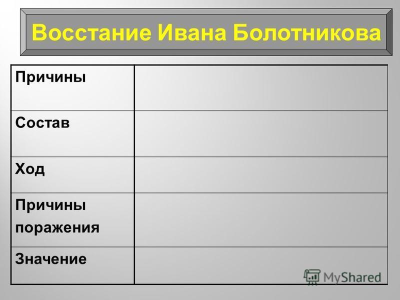 Причины Состав Ход Причины поражения Значение Восстание Ивана Болотникова