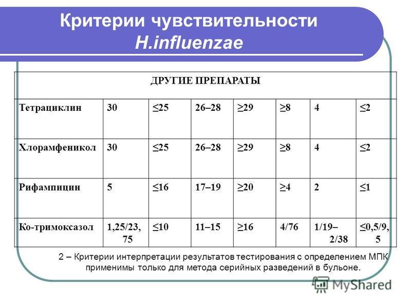 Критерии чувствительности H.influenzae ДРУГИЕ ПРЕПАРАТЫ Тетрациклин 302526–2829842 Хлорамфеникол 302526–2829842 Рифампицин 51617–1920421 Ко-тримоксазол 1,25/23, 75 1011–15164/761/19– 2/38 0,5/9, 5 2 – Критерии интерпретации результатов тестирования с