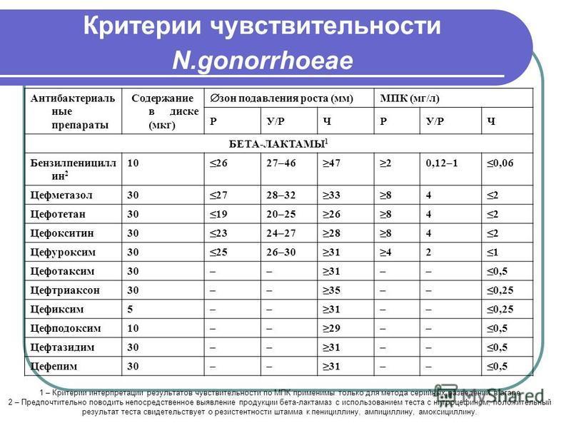 Критерии чувствительности N.gonorrhoeae Антибактериаль ные препараты Содержание в диске (мкг) зон подавления роста (мм) МПК (мг/л) РУ/РЧР Ч БЕТА-ЛАКТАМЫ 1 Бензилпеницилл ин 2 102627–464720,12–10,06 Цефметазол 302728–3233842 Цефотетан 301920–2526842 Ц