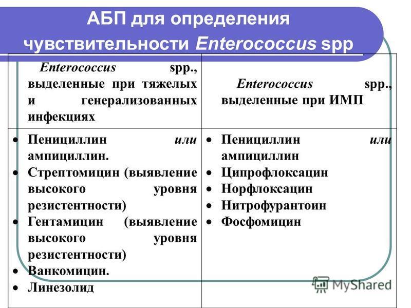 АБП для определения чувствительности Enterococcus spp Enterococcus spp., выделенные при тяжелых и генерализованных инфекциях Enterococcus spp., выделенные при ИМП Пенициллин или ампициллин. Стрептомицин (выявление высокого уровня резистентности) Гент