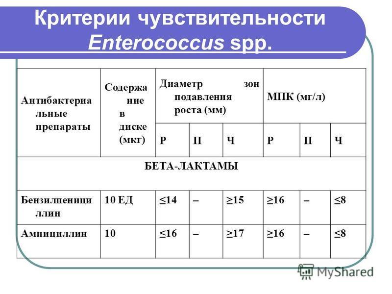 Критерии чувствительности Enterococcus spp. Антибактериа льные препараты Содержание в диске (мкг) Диаметр зон подавления роста (мм) МПК (мг/л) РПЧРПЧ БЕТА-ЛАКТАМЫ Бензилпеници ллин 10 ЕД14–1516–8 Ампициллин 1016–1716–8