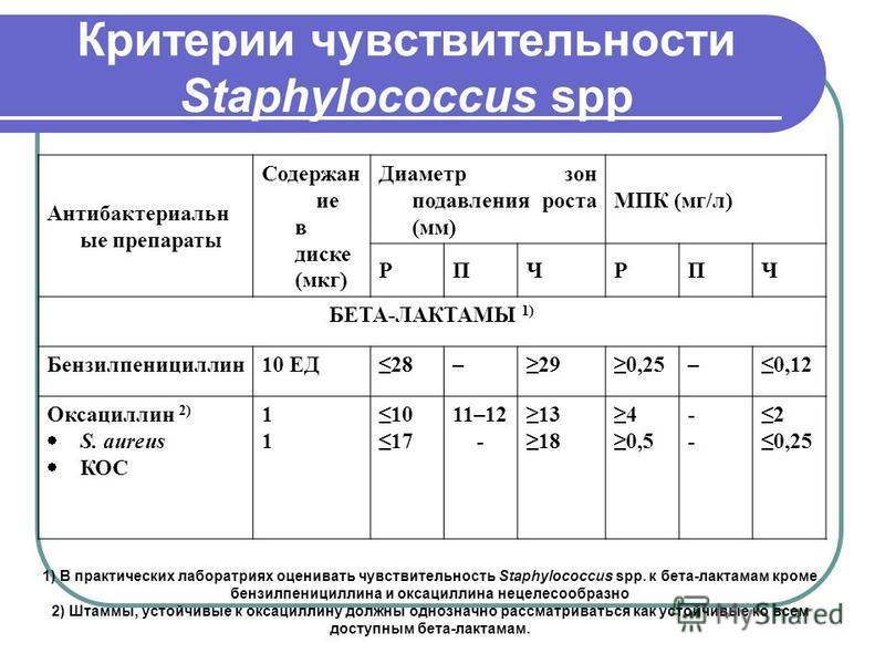Критерии чувствительности Staphylococcus spp Антибактериальн ые препараты Содержан ие в диске (мкг) Диаметр зон подавления роста (мм) МПК (мг/л) РПЧРПЧ БЕТА-ЛАКТАМЫ 1) Бензилпенициллин 10 ЕД28–290,25–0,12 Оксациллин 2) S. aureus КОС 1111 10 17 11–12