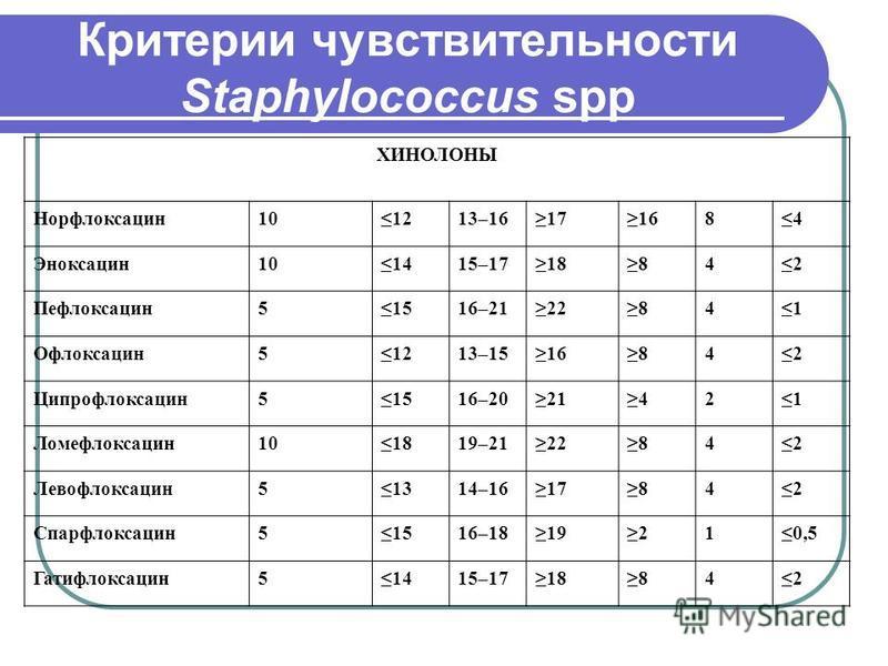 Критерии чувствительности Staphylococcus spp ХИНОЛОНЫ Норфлоксацин 101213–16171684 Эноксацин 101415–1718842 Пефлоксацин 51516–2122841 Офлоксацин 51213–1516842 Ципрофлоксацин 51516–2021421 Ломефлоксацин 101819–2122842 Левофлоксацин 51314–1617842 Спарф