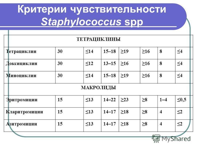 Критерии чувствительности Staphylococcus spp ТЕТРАЦИКЛИНЫ Тетрациклин 301415–18191684 Доксициклин 301213–1516 84 Миноциклин 301415–18191684 МАКРОЛИДЫ Эритромицин 151314–222381–40,5 Кларитромицин 151314–1718842 Азитромицин 151314–1718842