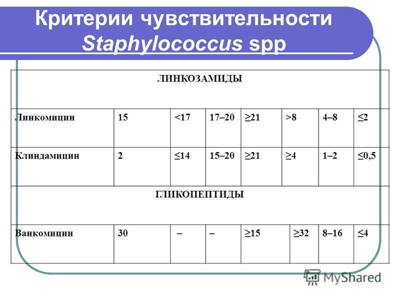 Критерии чувствительности Staphylococcus spp ЛИНКОЗАМИДЫ Линкомицин 15<1717–2021>8>84–82 Клиндамицин 21415–202141–20,5 ГЛИКОПЕПТИДЫ Ванкомицин 30 ––15328–164