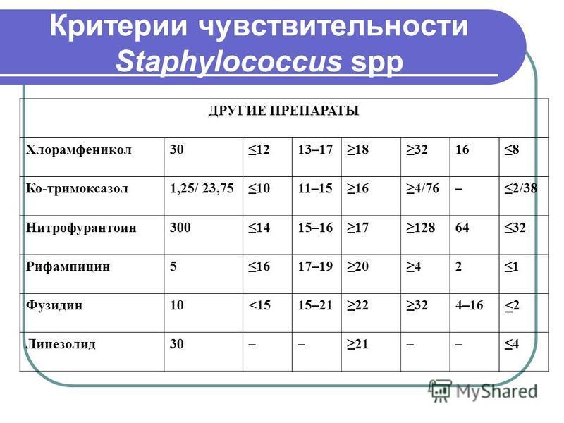 Критерии чувствительности Staphylococcus spp ДРУГИЕ ПРЕПАРАТЫ Хлорамфеникол 301213–171832168 Ко-тримоксазол 1,25/ 23,751011–15164/76–2/38 Нитрофурантоин 3001415–16171286432 Рифампицин 51617–1920421 Фузидин 10<15<1515–2122324–16<2<2 Линезолид 30––21––