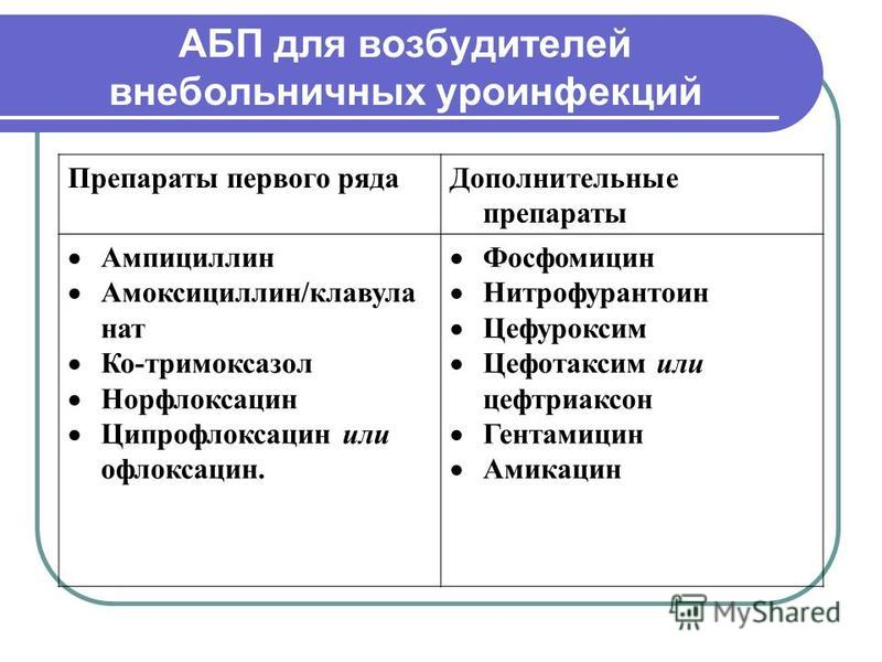 АБП для возбудителей внебольничных уроинфекций Препараты первого ряда Дополнительные препараты Ампициллин Амоксициллин/клавула нат Ко-тримоксазол Норфлоксацин Ципрофлоксацин или офлоксацин. Фосфомицин Нитрофурантоин Цефуроксим Цефотаксим или цефтриак