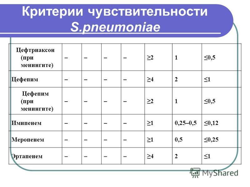 Критерии чувствительности S.pneumoniae Цефтриаксон (при менингите) ––––210,5 Цефепим––––421 Цефепим (при менингите) ––––210,5 Имипенем––––10,25–0,50,12 Меропенем––––10,50,25 Эртапенем––––421