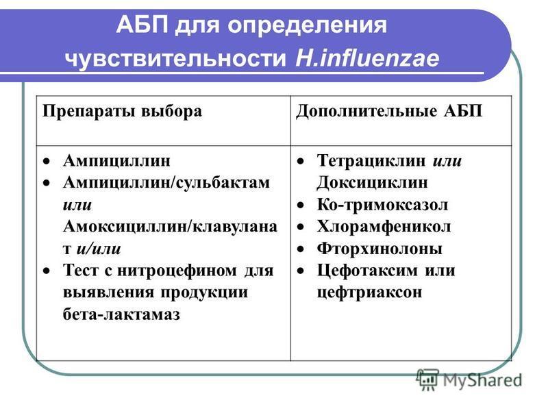 АБП для определения чувствительности H.influenzae Препараты выбора Дополнительные АБП Ампициллин Ампициллин/сульбактам или Амоксициллин/клавулана т и/или Тест с нитроцефином для выявления продукции бета-лактамаз Тетрациклин или Доксициклин Ко-тримокс