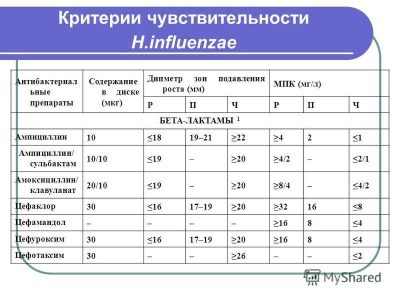Критерии чувствительности H.influenzae Антибактериал ьные препараты Содержание в диске (мкг) Дипметр зон подавления роста (мм) МПК (мг/л) РПЧРПЧ БЕТА-ЛАКТАМЫ 1 Ампициллин 101819–2122421 Ампициллин/ сульбактам 10/1019–204/2–2/1 Амоксициллин/ клавулана