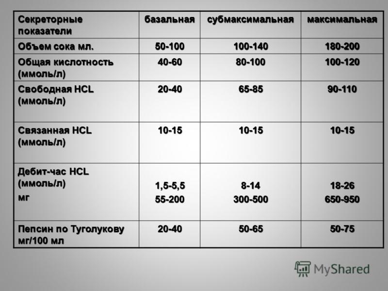 Секреторные показатели базальная субмаксимальная максимальная Объем сока мл. 50-100100-140180-200 Общая кислотность (ммоль/л) 40-6080-100100-120 Свободная HCL (ммоль/л) 20-4065-8590-110 Связанная HCL (ммоль/л) 10-1510-1510-15 Дебит-час HCL (ммоль/л)