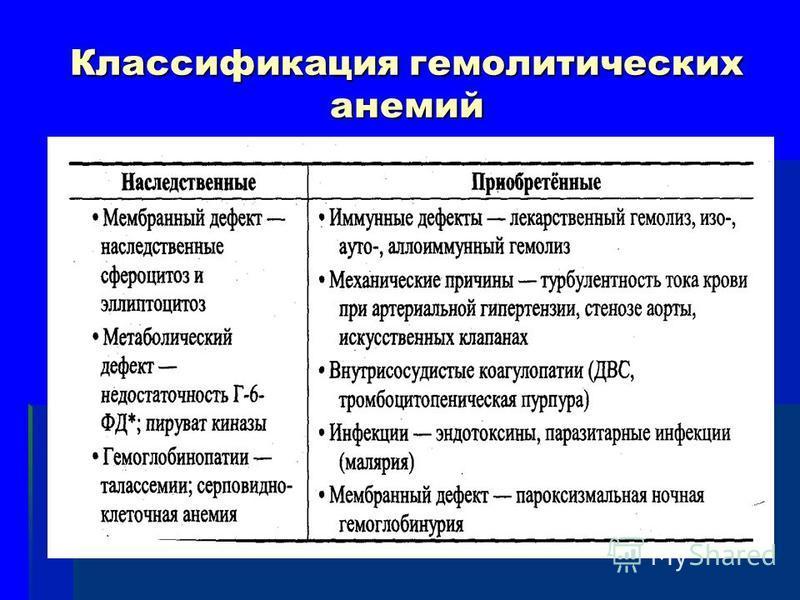 Классификация гемолитических анемий