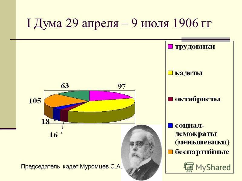 I Дума 29 апреля – 9 июля 1906 гг Председатель кадет Муромцев С.А.