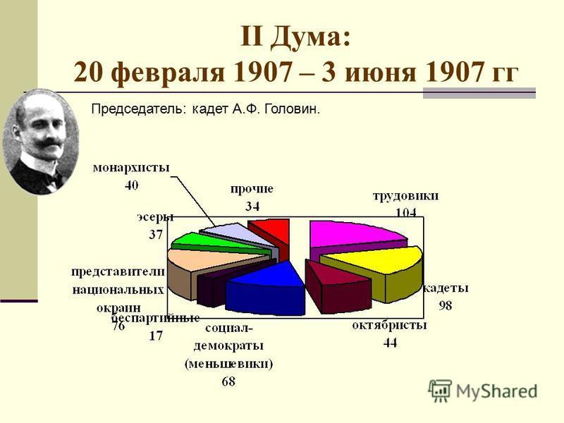 II Дума: 20 февраля 1907 – 3 июня 1907 гг Председатель: кадет А.Ф. Головин.