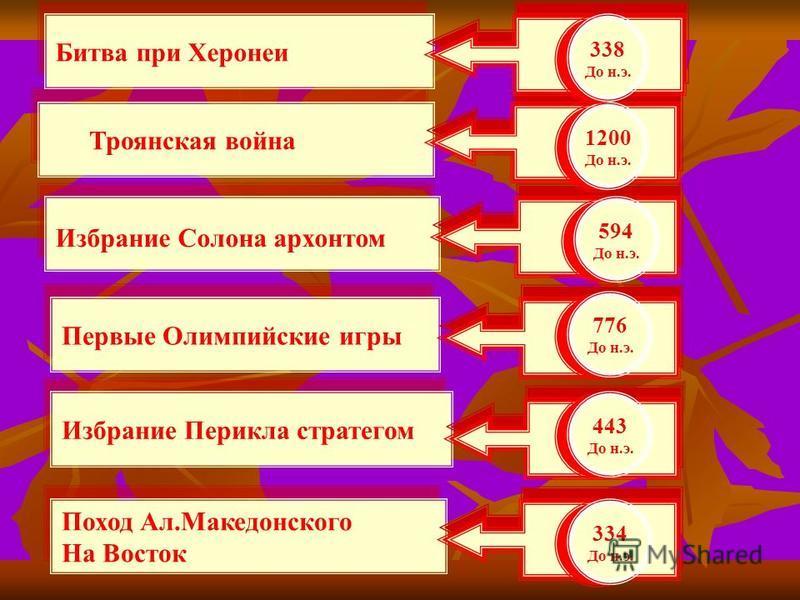 Первые Олимпийские игры Избрание Перикла стратегом Поход Ал.Македонского На Восток Поход Ал.Македонского На Восток Избрание Солона архонтом Троянская война 1200 До н.э. 1200 До н.э. 594 До н.э. 594 До н.э. 776 До н.э. 776 До н.э. 443 До н.э. 443 До н