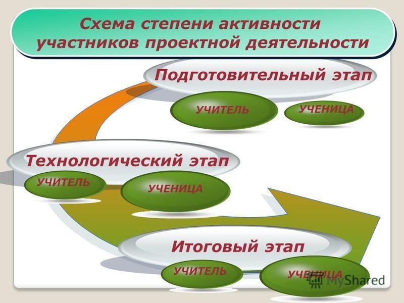 Подготовительный этап Технологический этап Итоговый этап Схема степени активности участников проектной деятельности Схема степени активности участников проектной деятельности УЧИТЕЛЬ УЧЕНИЦА УЧИТЕЛЬ УЧЕНИЦА