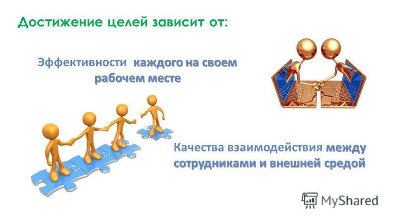 Достижение целей зависит от: каждого на своем рабочем месте Эффективности каждого на своем рабочем месте между сотрудниками и внешней средой Качества взаимодействия между сотрудниками и внешней средой