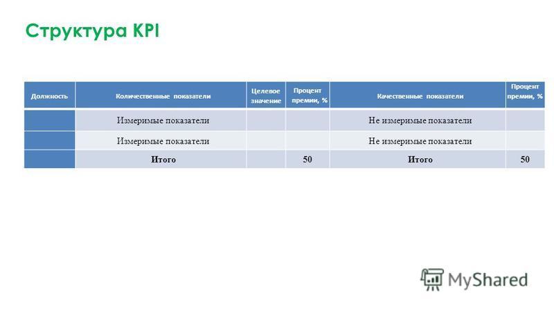 Структура KPI Должность Количественные показатели Целевое значение Процент премии, % Качественные показатели Процент премии, % Измеримые показатели Не измеримые показатели Измеримые показатели Не измеримые показатели Итого 50 Итого 50