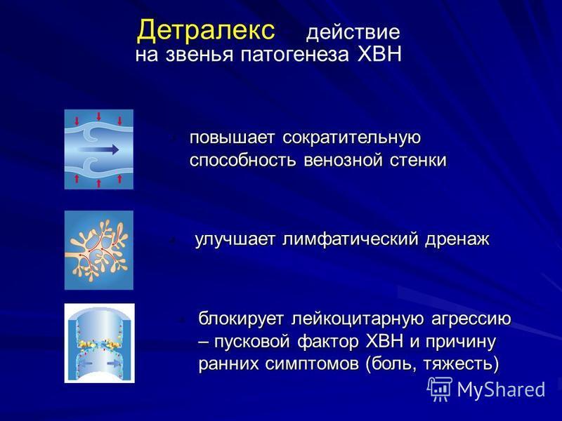 Детралекс:- действие на звенья патогенеза ХВН повышает сократительную способность венозной стенки повышает сократительную способность венозной стенки блокирует лейкоцитарную агрессию – пусковой фактор ХВН и причину ранних симптомов (боль, тяжесть) бл